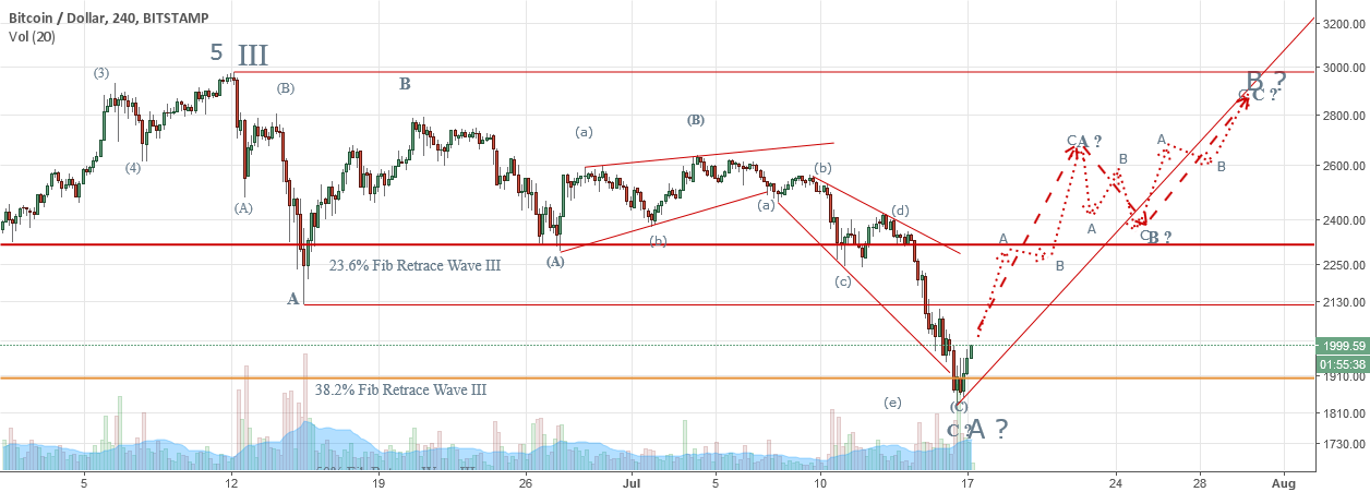 BTCUSD - Elliott Wave Analysis - Wave IV Update
