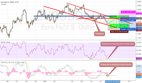 EURUSD: EURUSD - Idea 23July 2014