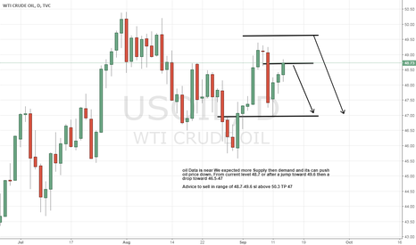 USOIL: oil short advice its near news expected 46.5-47