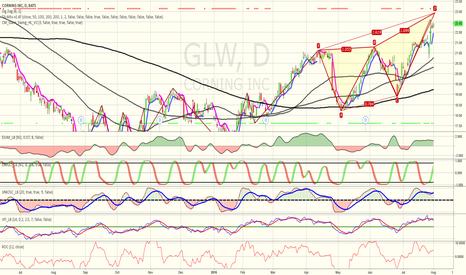GLW: GLW Butterfly