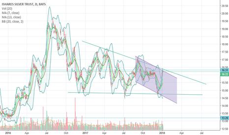 SLV: SLV in Descending Triangle Pattern