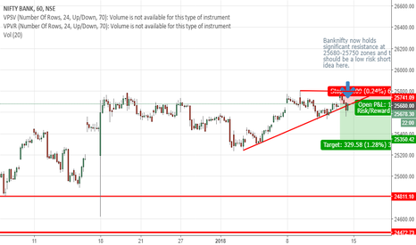 BANKNIFTY: BankNifty Calling the Market Top