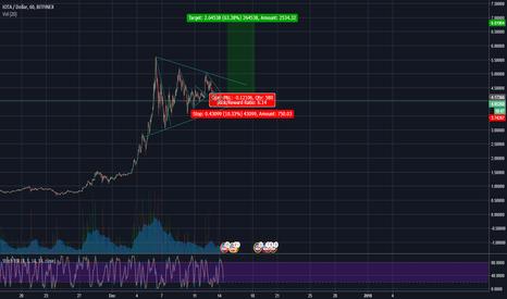 IOTUSD: IOTA/USD Triangle on 4h