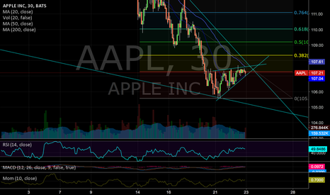 AAPL: AAPL Wedge Within a Wedge Wait for Move Either Way