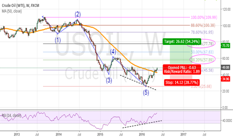 """USOIL: The """"Dolphin"""" movement"""
