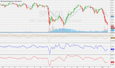 SPX500: SPX 500: More Panic then Bounce