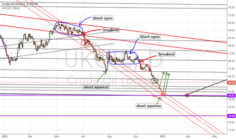 UKOIL: next short squeeze prediction.