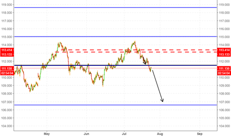 USDJPY: A good RR USD/JPY short opportunity
