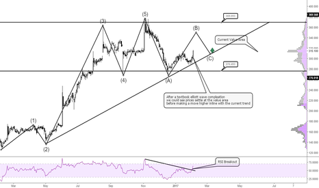 INDV: Possible Elliott Wave Structure #INDV #AIM