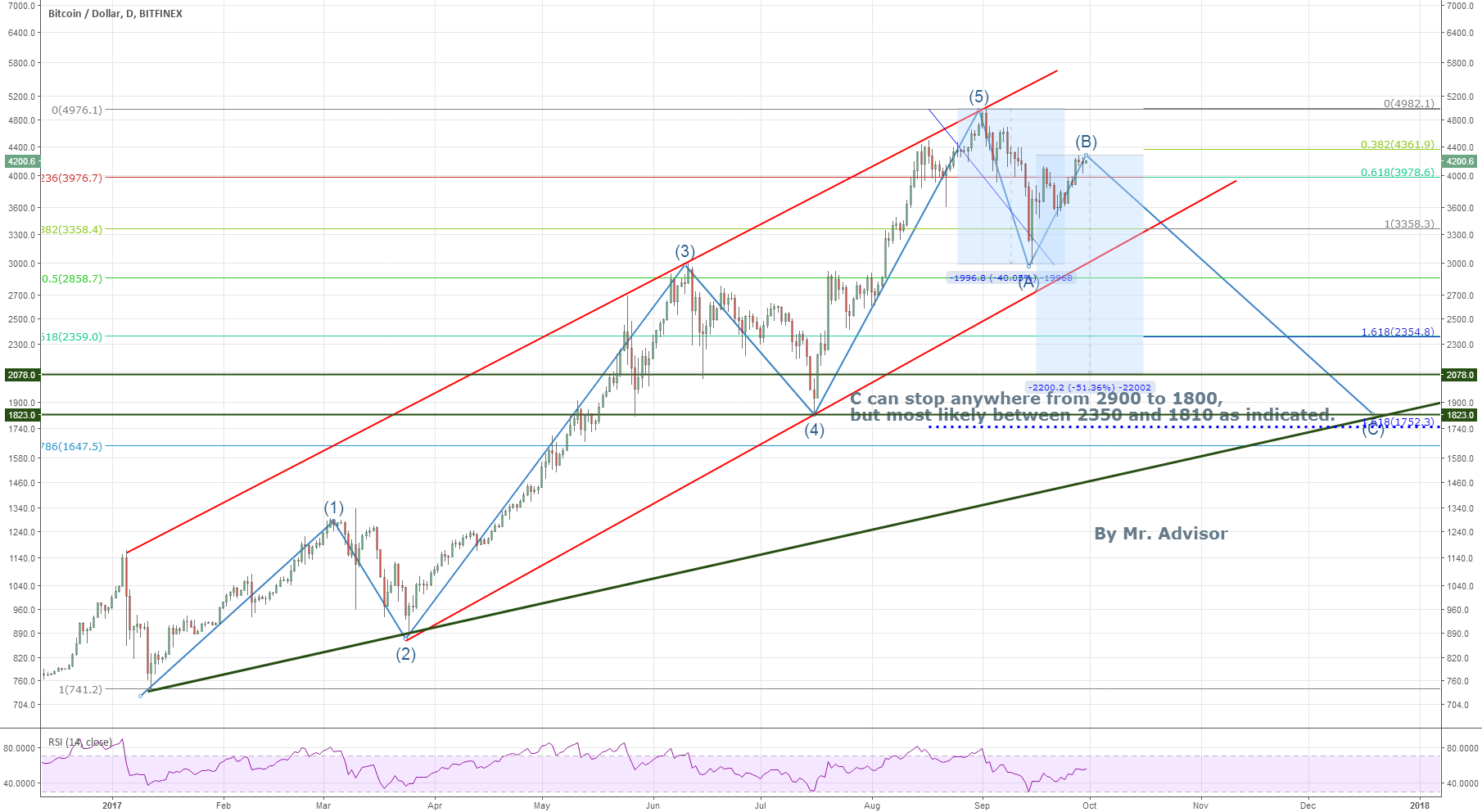 BTCUSD EWs, trendlines and bottom targets