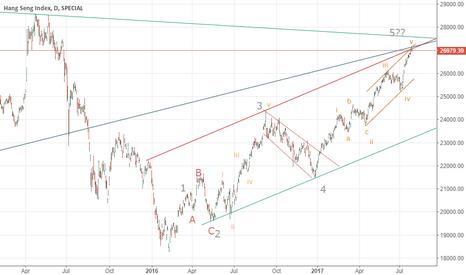 HSI: market has reached a big resistance level. Correction Alert