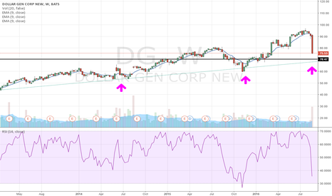 DG: Is this a Falling Knife or is it this a BUY ?
