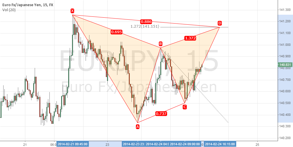 Let's sell EURJPY
