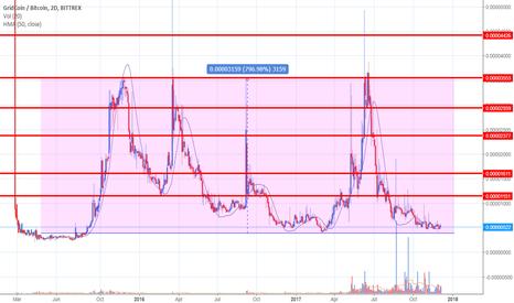 GRCBTC: GridCoin trading idea