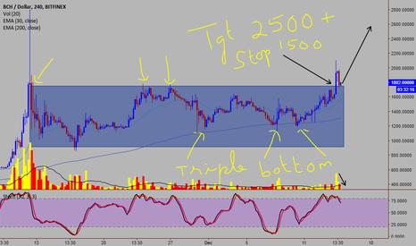 BCHUSD: BCH/USD - Triple bottom bullish pattern