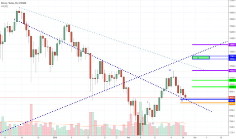 BTCUSD: BTC - Looking for Hidden Gems in Trends