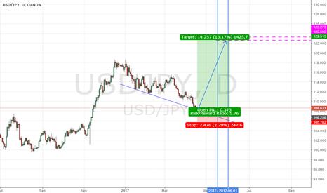 USDJPY: USD/JPY - Long