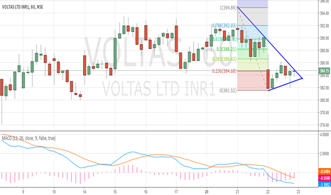 VOLTAS: 123 Triangle Pattern - Voltas Sell
