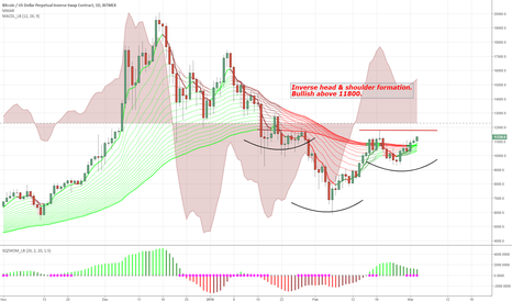 XBTUSD: Inverse head & shoulders on the daily chart