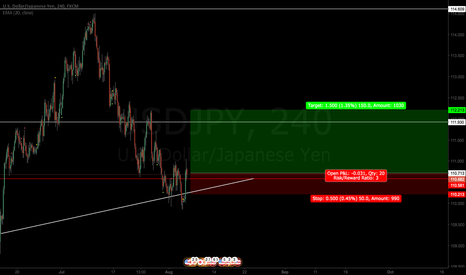 USDJPY: USDJPY 1D trendline+heavy support level