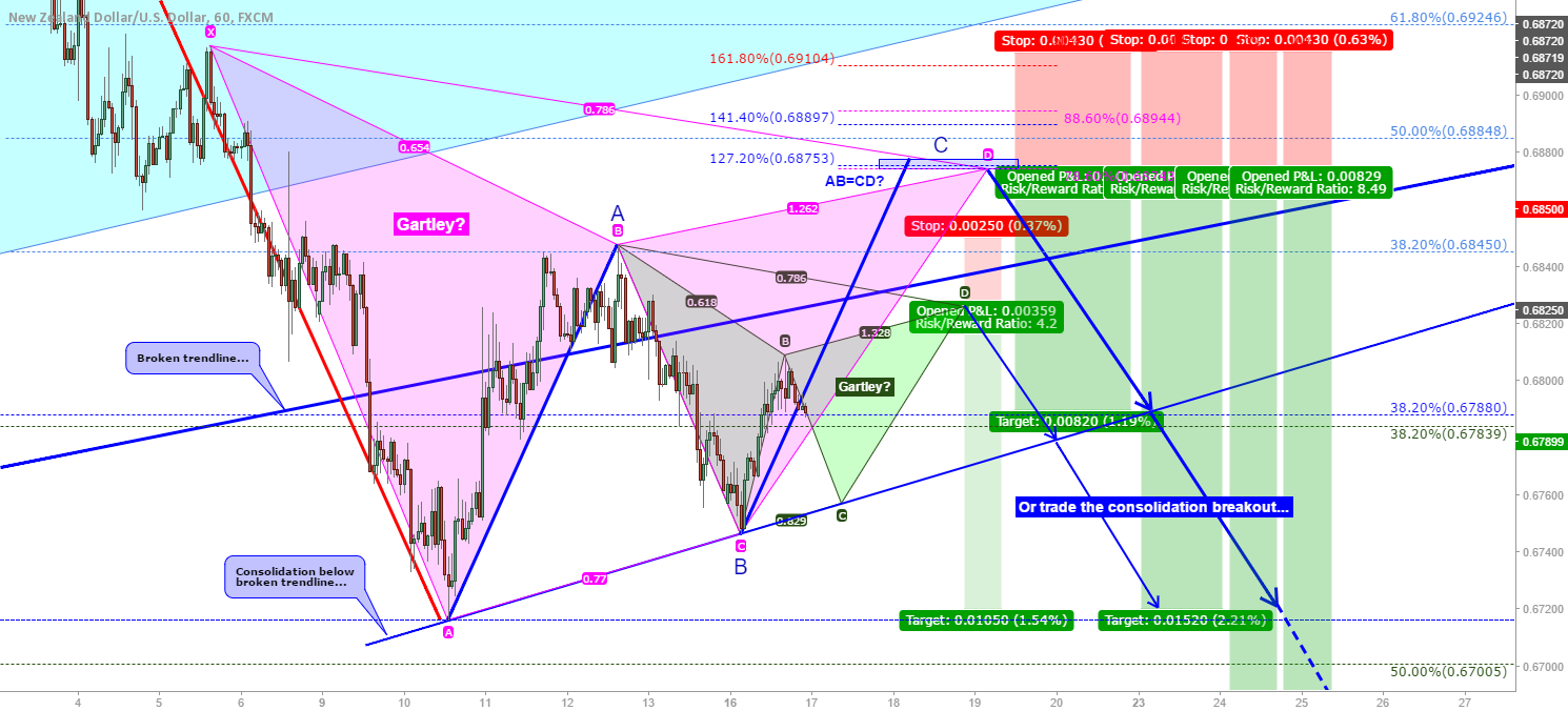 NZD/USD: Bearish Gartley's or simply trade the breakout...
