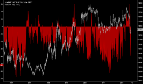 TY1!: Positioning | Net Non-Commercial US 10y T-Notes