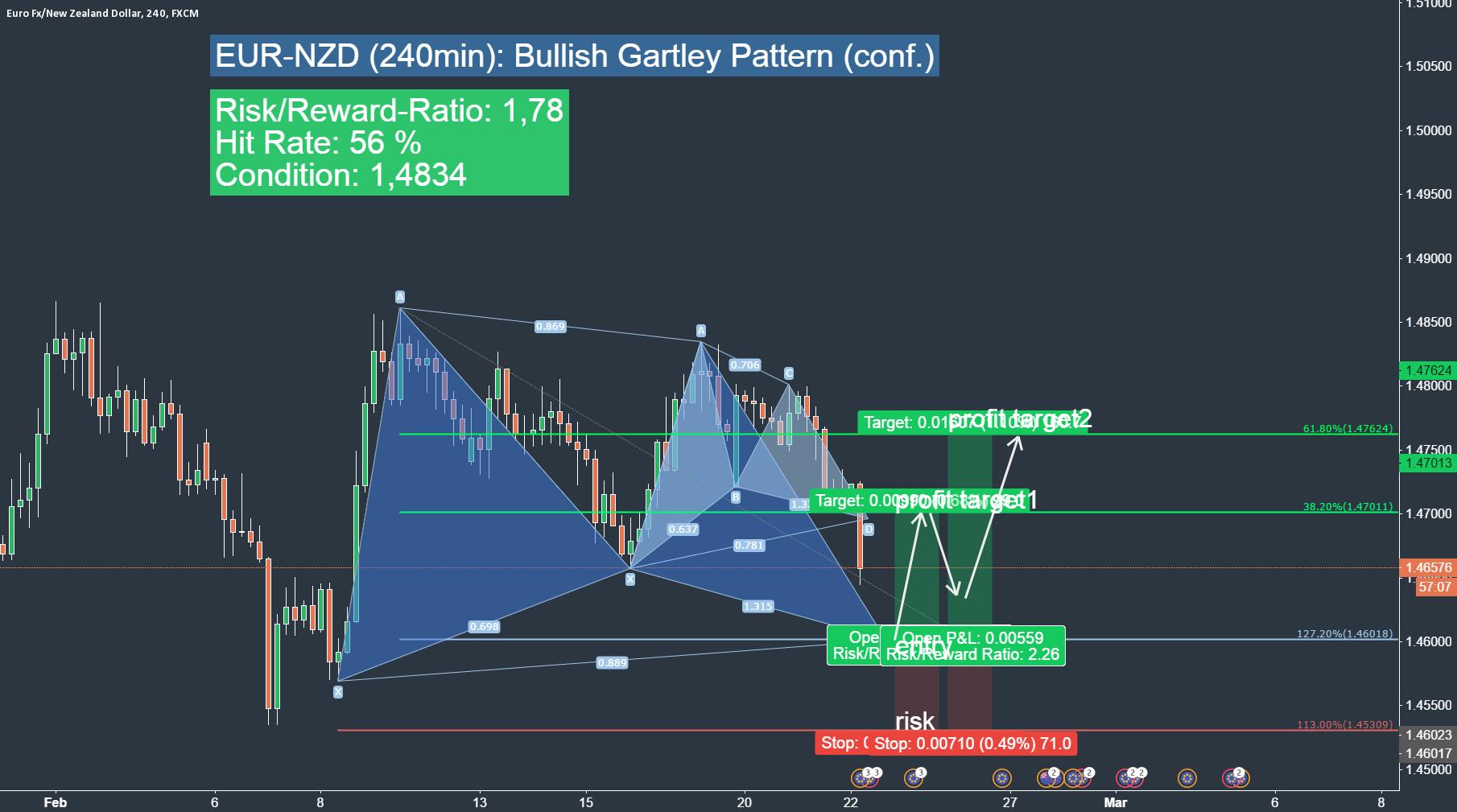 EURNZD - bullish trading chance