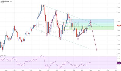 EURUSD: Short EuroDollar