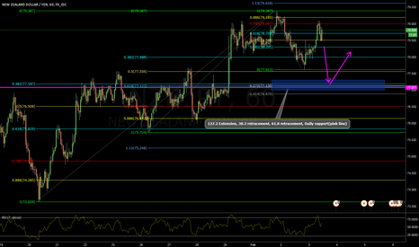 NZDJPY: Potential Long Opportunity