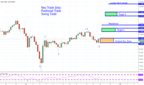 NEOUSD: NEO - Swing and Positional Trade Setup