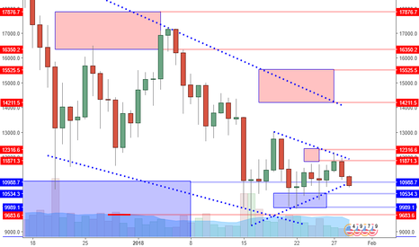 BTCUSD: BTCUSD: Going To New Lows? Or Great Place To Buy More?