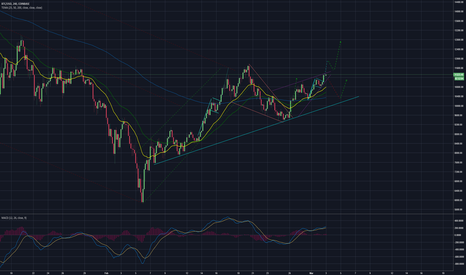 BTCUSD: Bull flag formed as well as ascending wedge, where are we going?