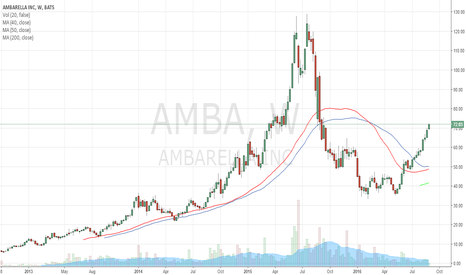 AMBA: $AMBA Long-Term Trend Change.