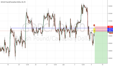 GBPCAD: GBPCAD H1 sell trigger