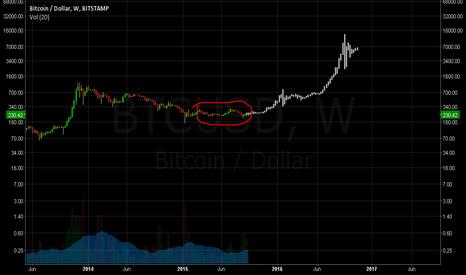 BTCUSD: Future price for Bitcoin