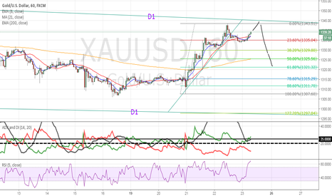 XAUUSD: D1 Channel High Rejection Next Week for a good short