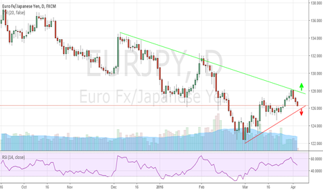 EURJPY: Waiting For A Breakout Of EURJPY