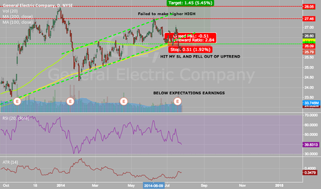 GE: GETTING OUT OF MY LONG POSITION