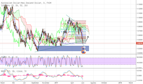 AUDNZD: AUD/NZD Short will be limited