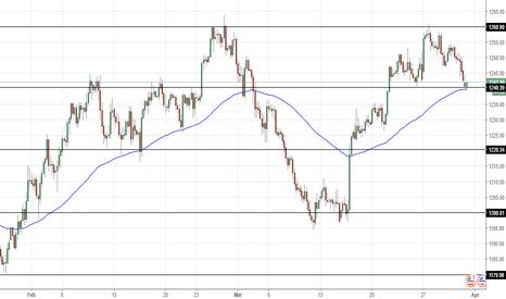 XAUUSD: GOLD S&R Analysis