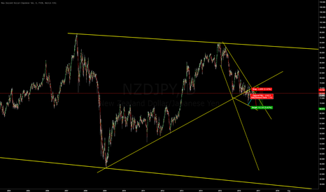 NZDJPY: NZDJPY - see if I can catch move down