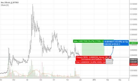 NEOBTC: Buy NEO/BTC