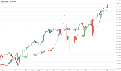 SPX: Crazy SPX dance with Crazy Bitcoin