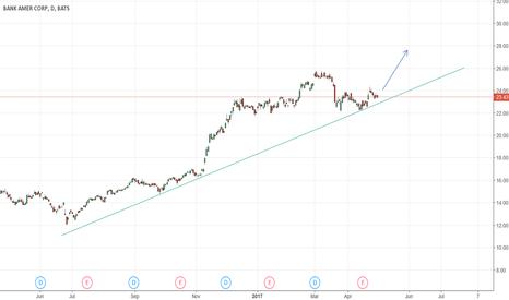 BAC: BAC Buy Opportunity