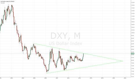 DXY: Whens she gonna blow?