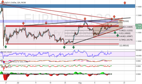 EURUSD: Analysis and forecasts for EUR / USD 16/08/16