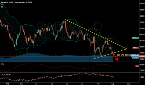 CADJPY: CAD/JPY downtrend