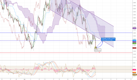 AUDUSD: Will enter with LONG if the open price will be higher