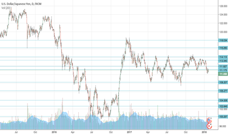 USDJPY: USDJPY Support/Resistance zones based on last 2 years