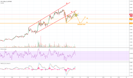 EOSUSD: EOS days are gray, good for shorting